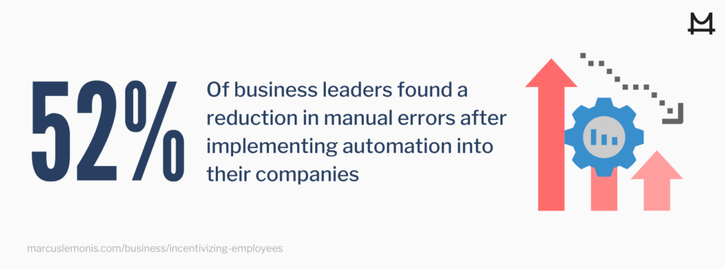 52% of business leaders reduced errors after implementing automation