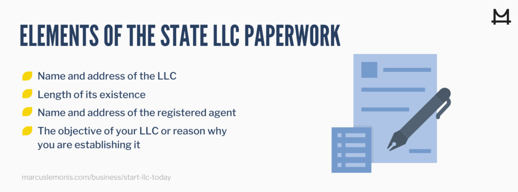 The four elements of the state LLC paperwork.