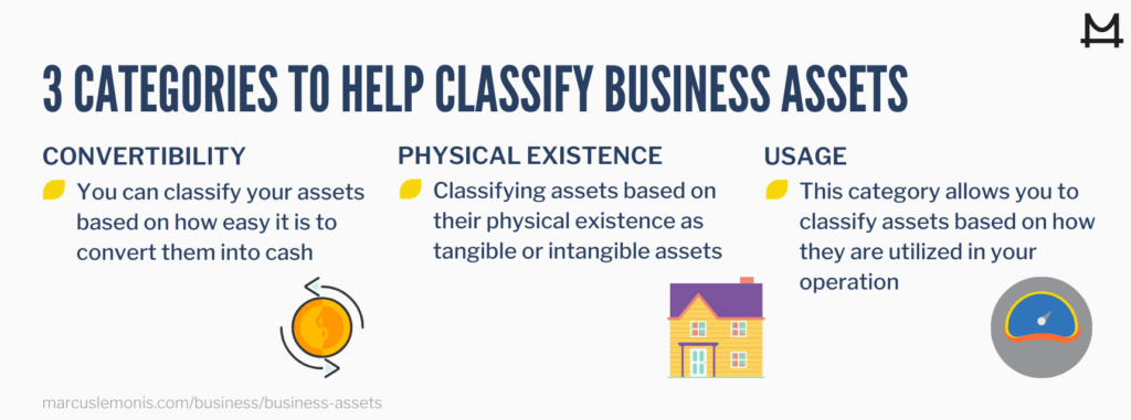 Different classification categories for business assets