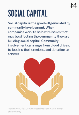 Social capital is the goodwill generated by community involvement