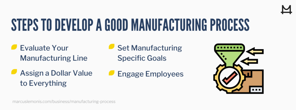 Lists of steps to develop a good manufacturing process.