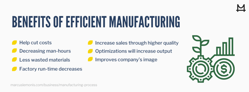 List of benefits of efficient manufacturing.