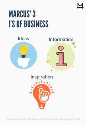 Marcus' three I's: Ideas, information, inspiration