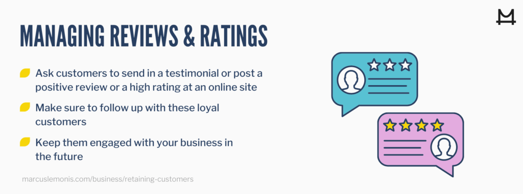 It is important to manage these reviews or rankings to increase customer retention