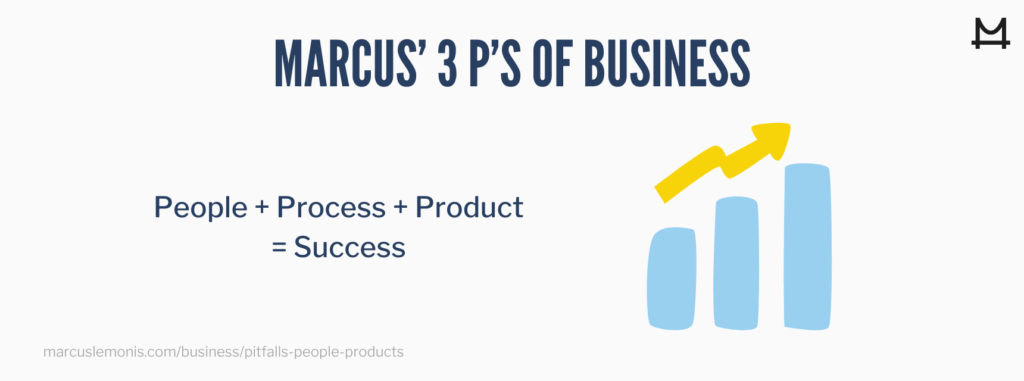 Marcus' people, process, product formula for pitfalls in business