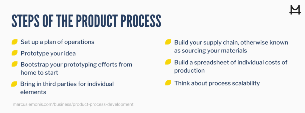 Steps in the product process