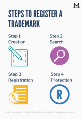Steps on how to register a trademark for your business