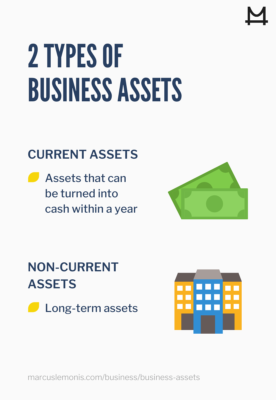 Different types of business assets from current to noncurrent assets