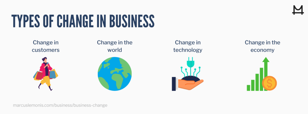 List of the different types of changes that can happen in business