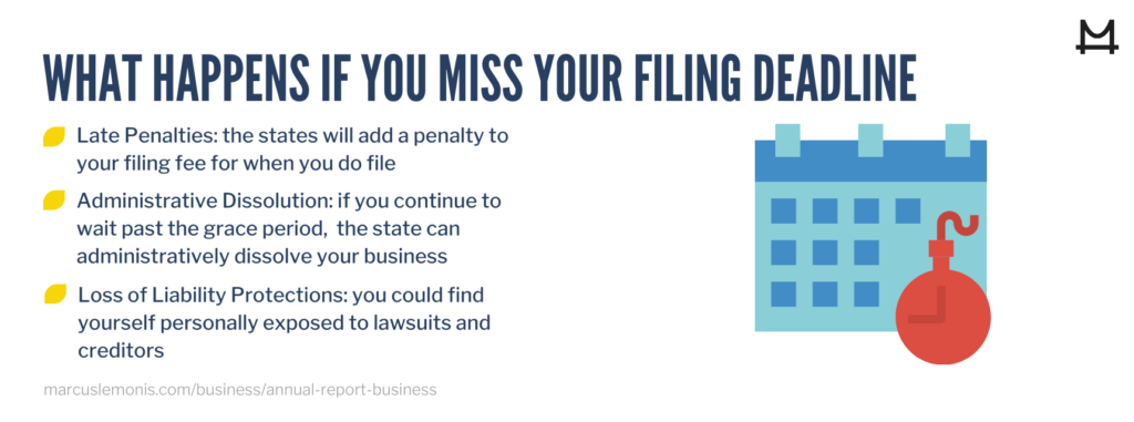 What happenings when you miss filing an annual report
