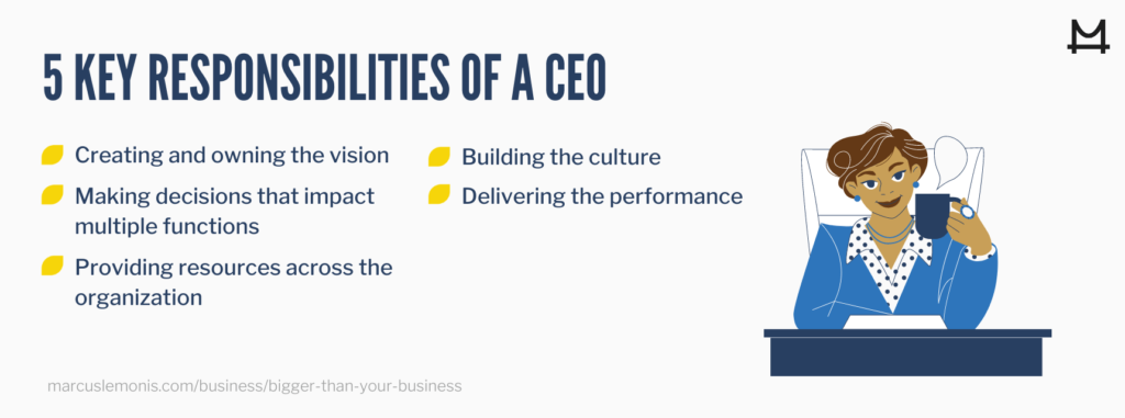 List of five key responsibilities a CEO has