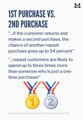 Reasons why a second purchase is more valuable than a first purchase.