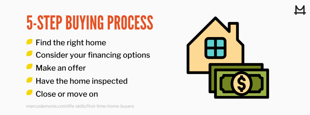 List of steps in the buying process