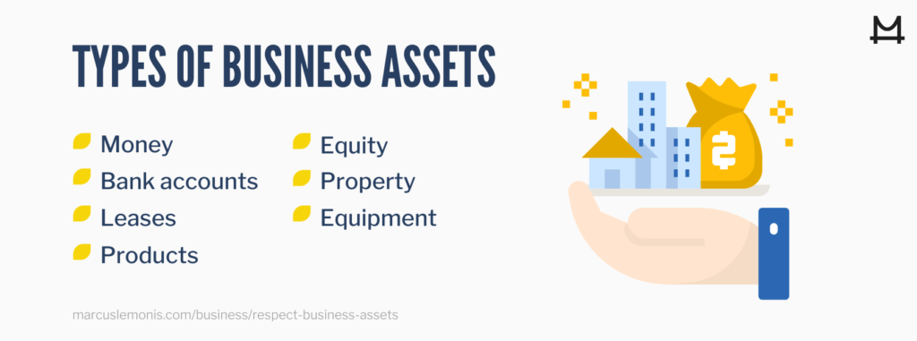 List of the types of business assets.