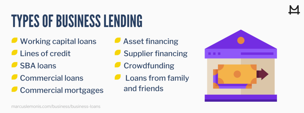List of Business Lending Issues