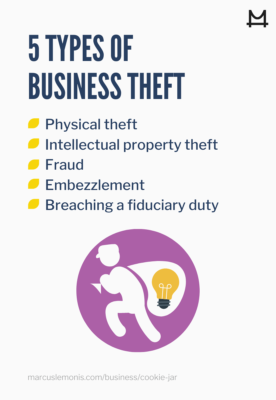 The different types of business theft.