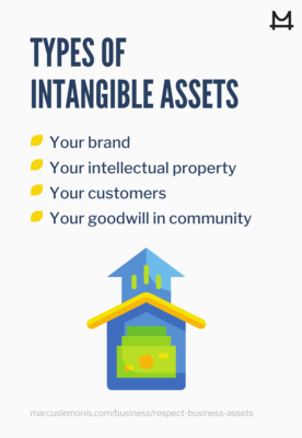 List of the types of intangible assets.