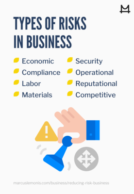 List of the various types of risks in business.