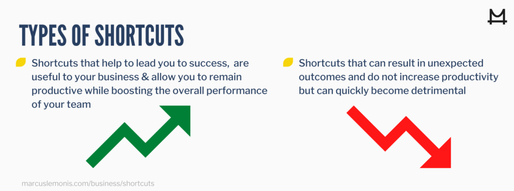 List of the types of shortcuts.