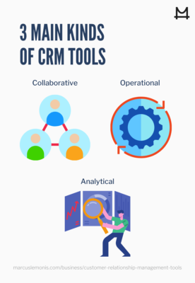 List of the types of CRM tools.