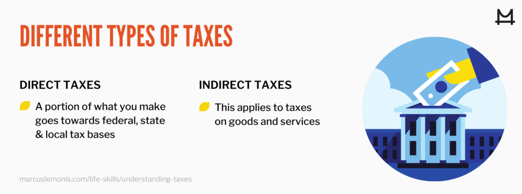 graphic showing the different types of taxes