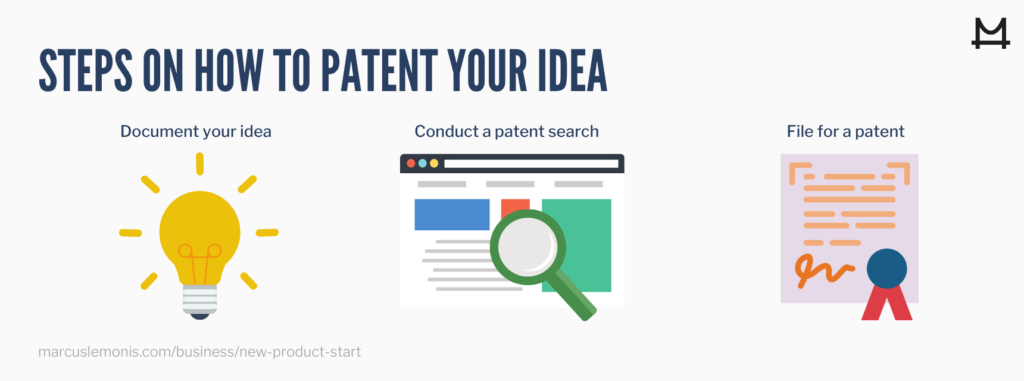 graphics on how to patent an idea